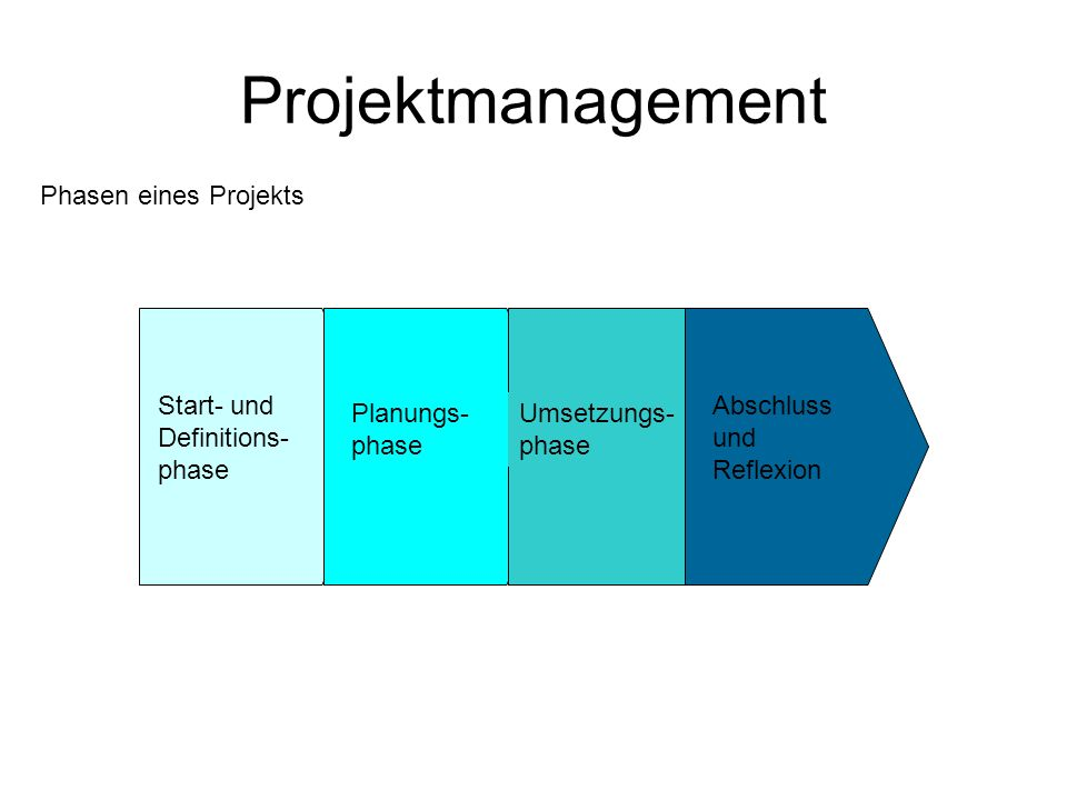 Projektmanagement Phasen eines Projekts Start- und Definitions-phase