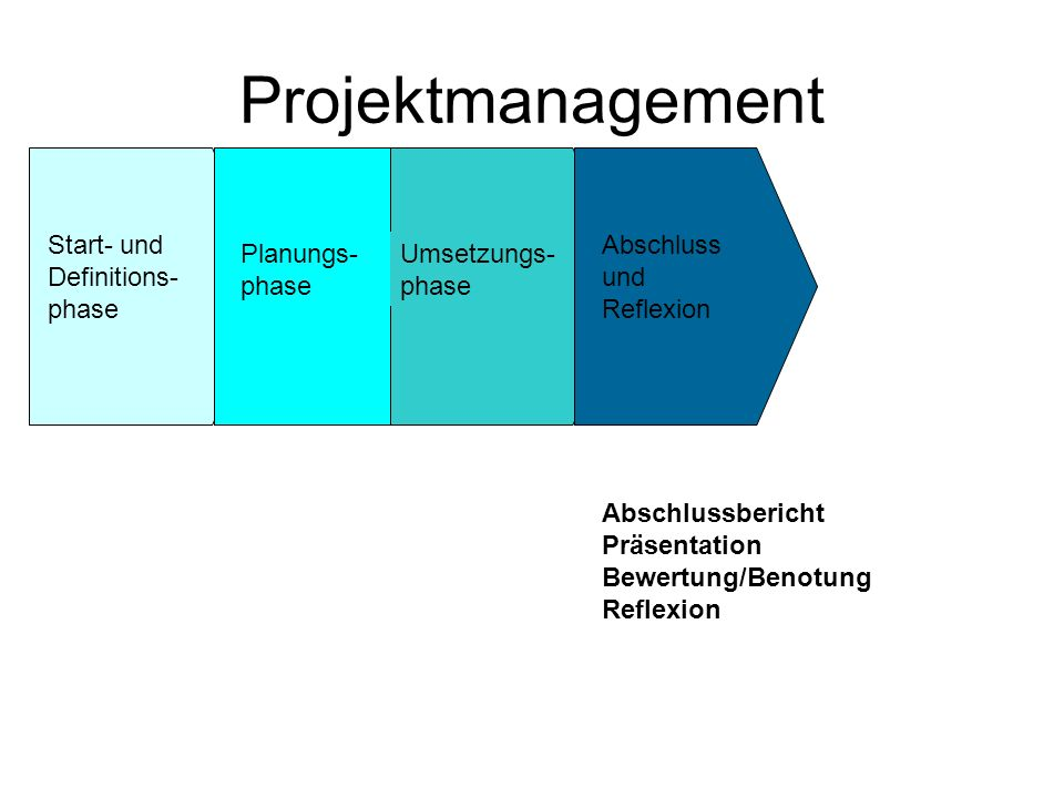 Projektmanagement Start- und Definitions-phase Planungs-phase