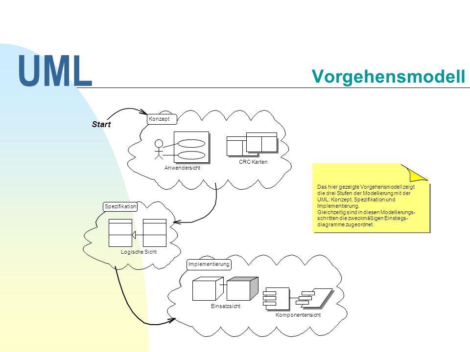 UML Vorgehensmodell Start 30.09.1998