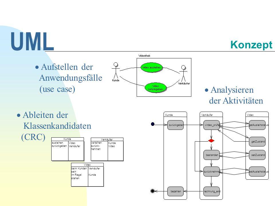 UML Konzept Aufstellen der Anwendungsfälle (use case)