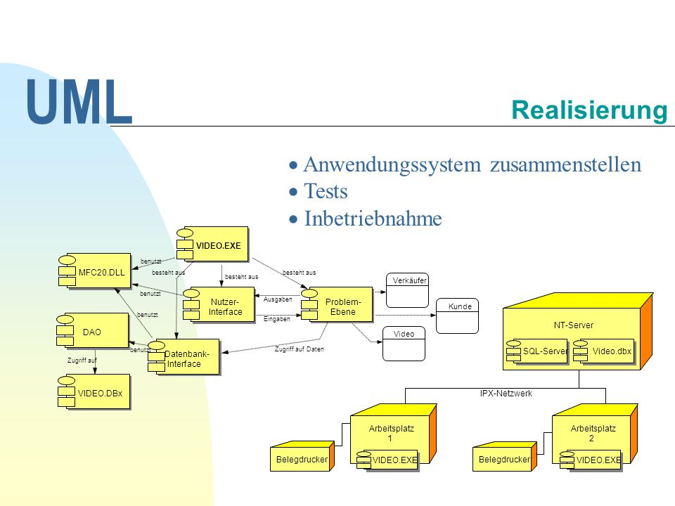 UML Realisierung Anwendungssystem zusammenstellen Tests Inbetriebnahme