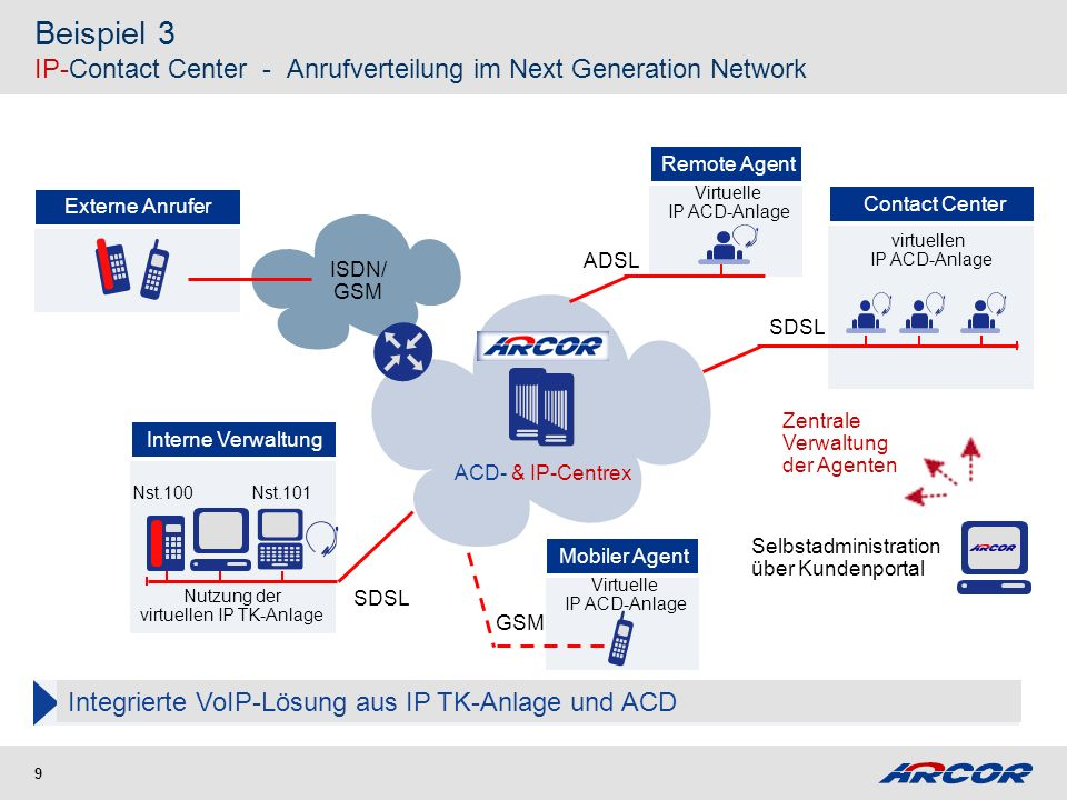 Multichannel IP-Contact Center