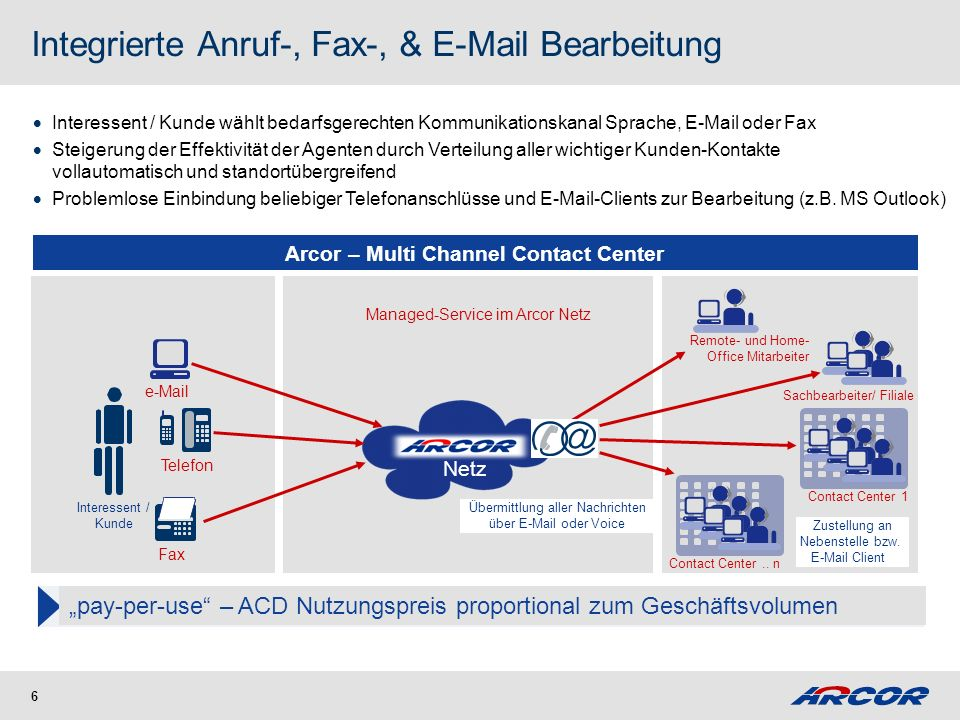 Multichannel Contact Center – Monitoring