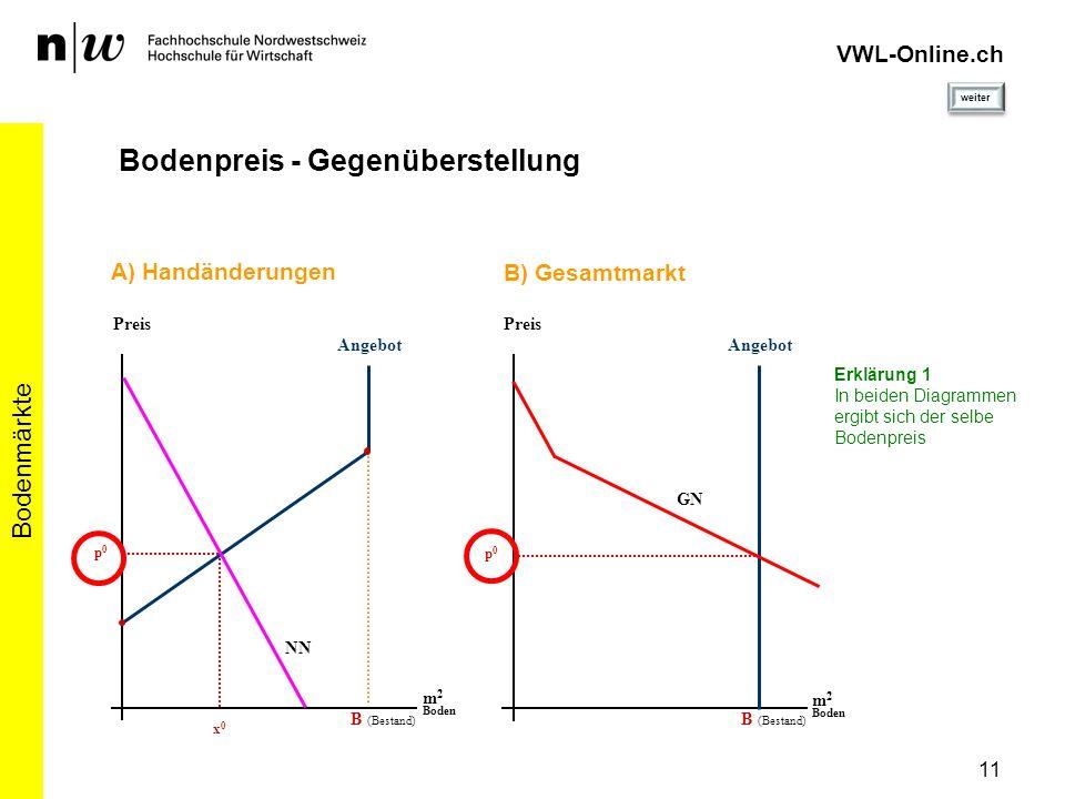 VWL-Online.ch Bodenpreis - Gegenüberstellung Bodenmärkte