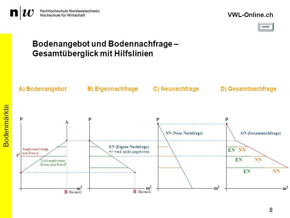 VWL-Online.ch Bodenangebot und Bodennachfrage –