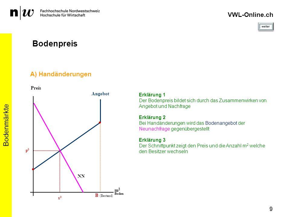 VWL-Online.ch Bodenpreis Bodenmärkte A) Handänderungen Preis Angebot
