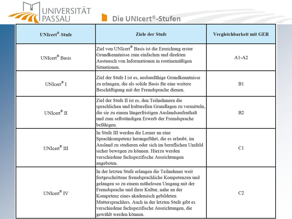 Die UNIcert®-Stufen sprachenzentrum@uni-passau.de