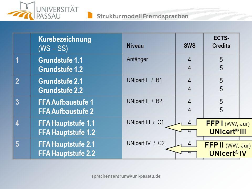 Strukturmodell Fremdsprachen