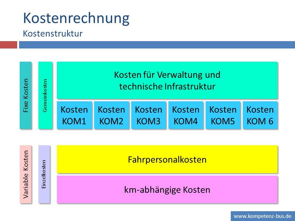 Kostenrechnung Kostenstruktur