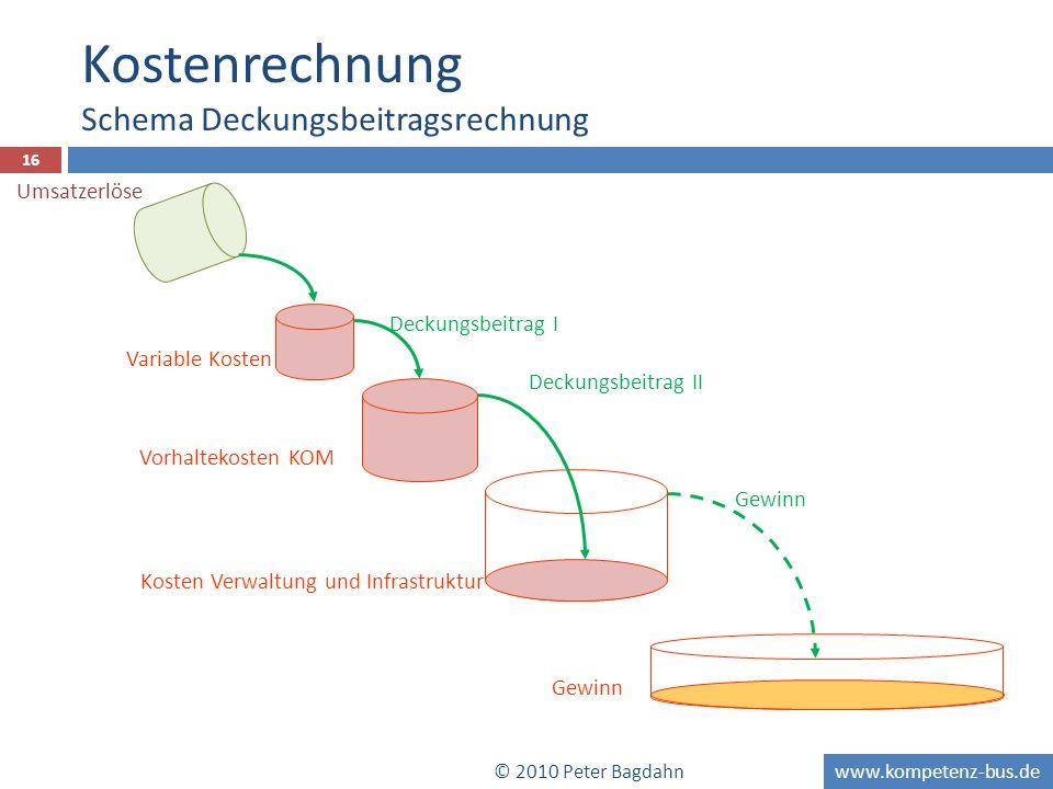 Kostenrechnung Schema Deckungsbeitragsrechnung