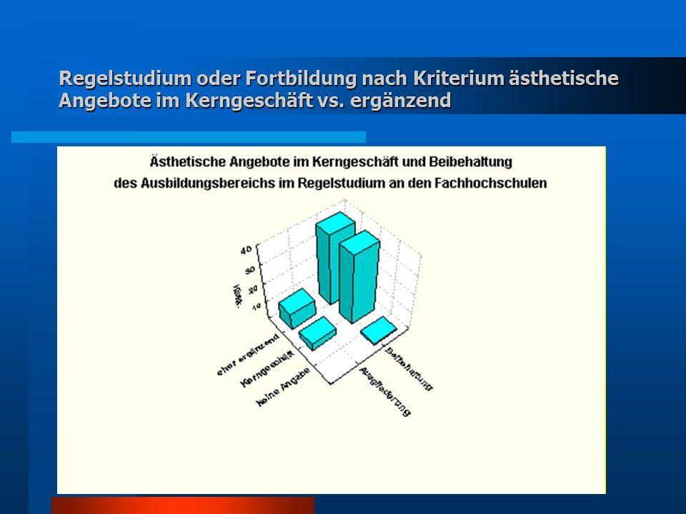 Regelstudium oder Fortbildung nach Kriterium ästhetische Angebote im Kerngeschäft vs. ergänzend