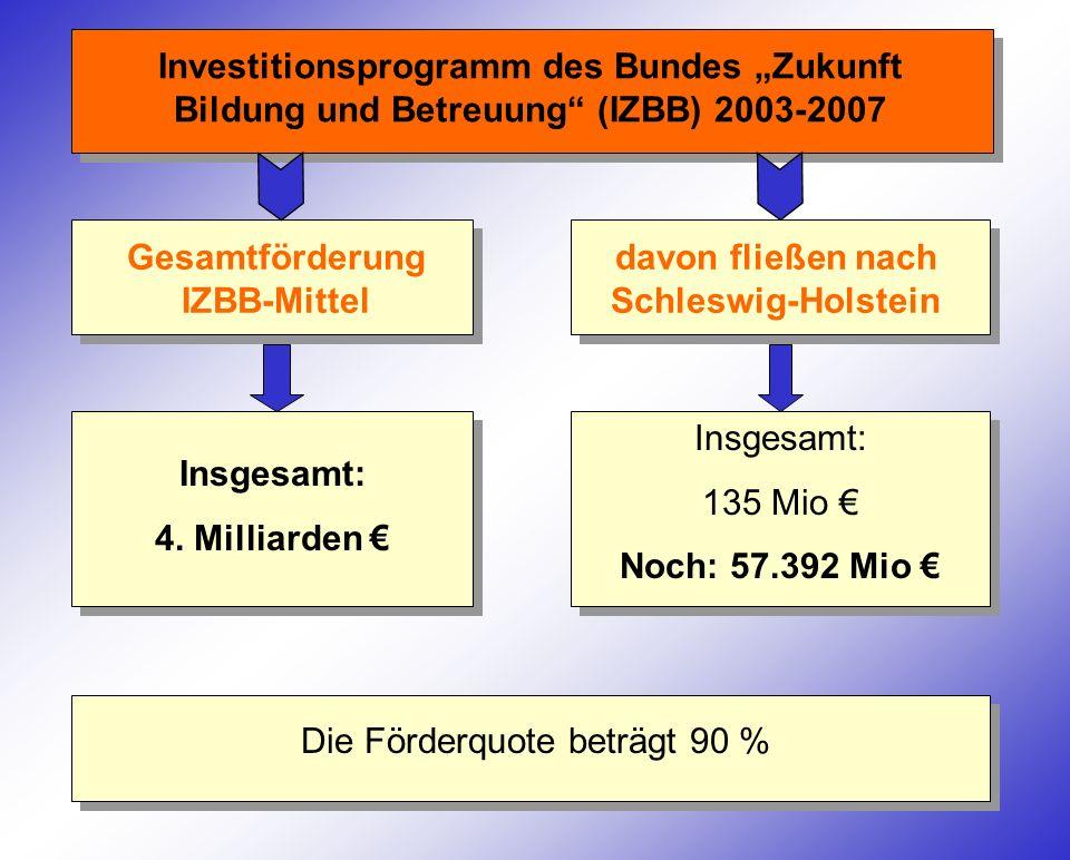 Gesamtförderung IZBB-Mittel davon fließen nach Schleswig-Holstein