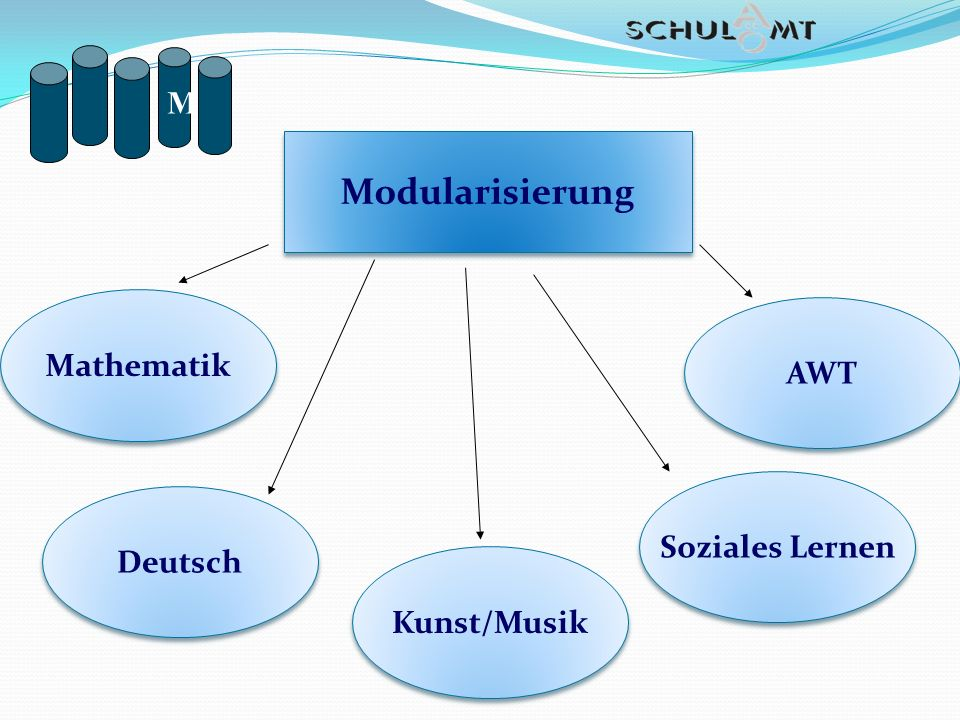 M Modularisierung Mathematik AWT Soziales Lernen Deutsch Kunst/Musik