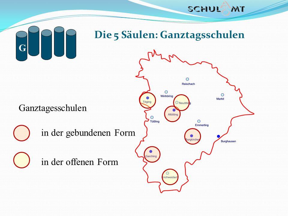 Die 5 Säulen: Ganztagsschulen