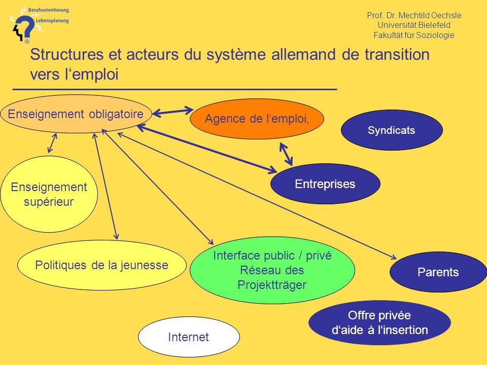 Structures et acteurs du système allemand de transition vers l'emploi