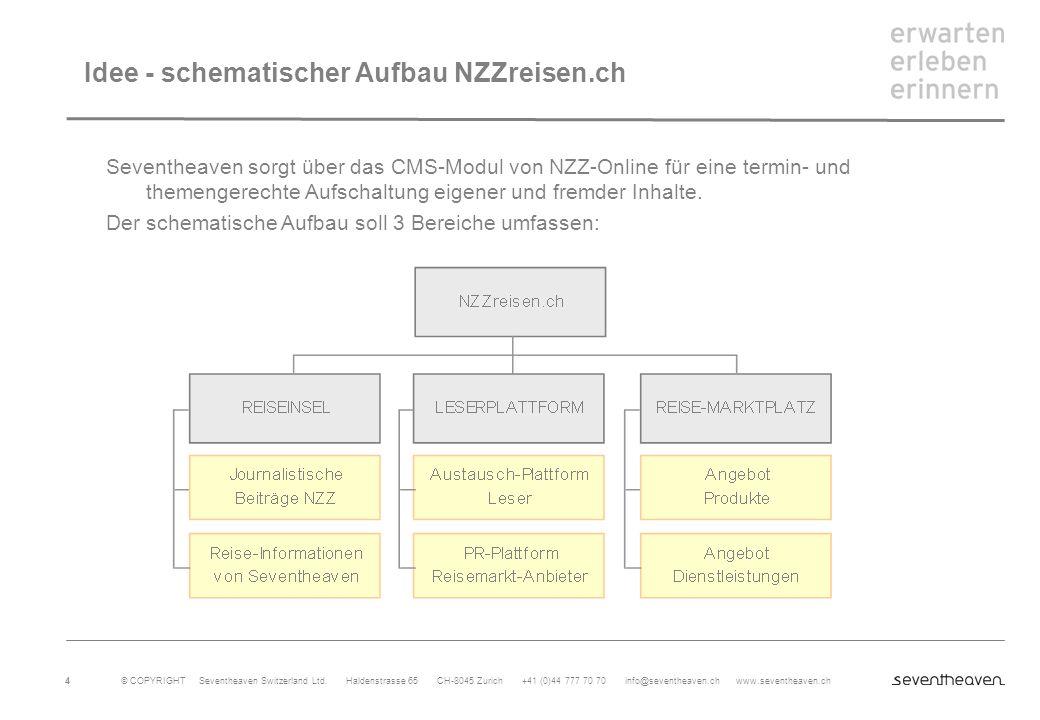 Idee - schematischer Aufbau NZZreisen.ch