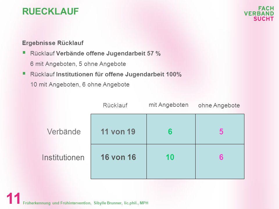 RUECKLAUF Verbände 11 von 19 6 5 Institutionen 16 von 16 10 6