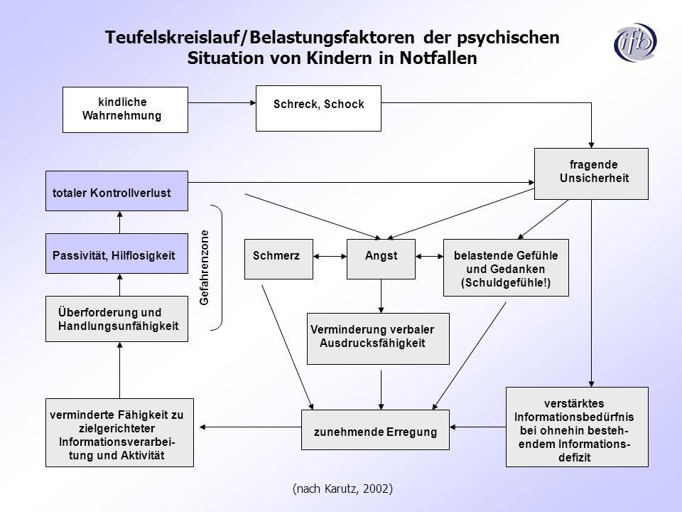 Teufelskreislauf/Belastungsfaktoren der psychischen Situation von Kindern in Notfallen