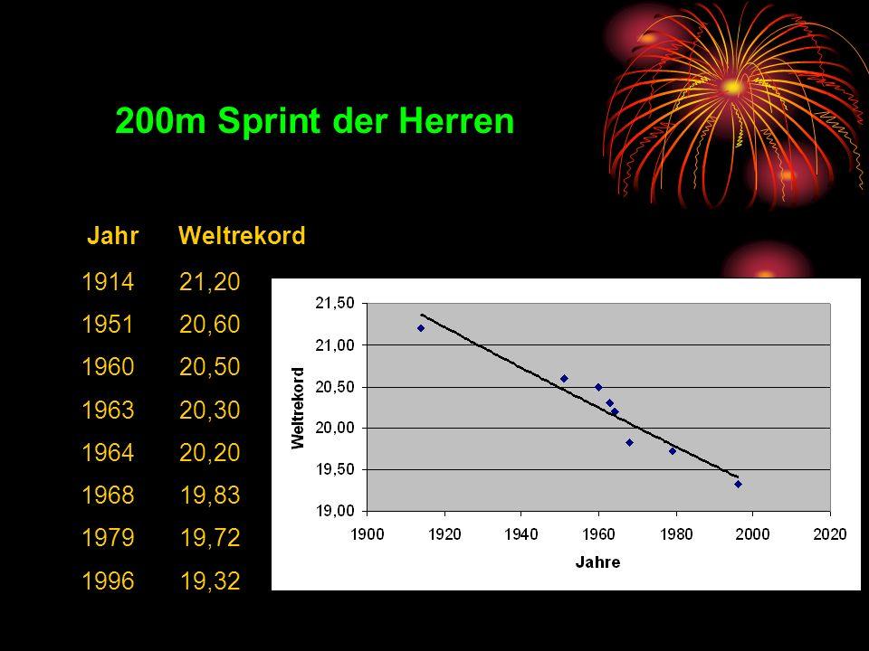 200m Sprint der Herren Jahr Weltrekord 1914 21,20 1951 20,60 1960