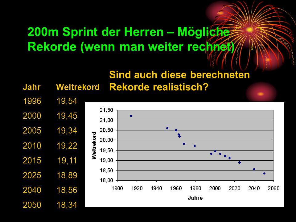 200m Sprint der Herren – Mögliche Rekorde (wenn man weiter rechnet)