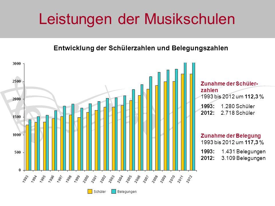 Entwicklung der Schülerzahlen und Belegungszahlen