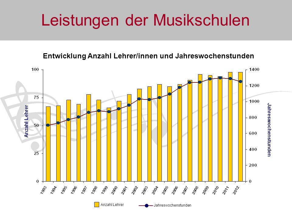 Entwicklung Anzahl Lehrer/innen und Jahreswochenstunden
