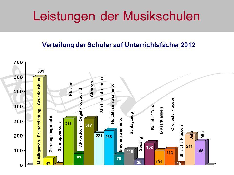 Verteilung der Schüler auf Unterrichtsfächer 2012