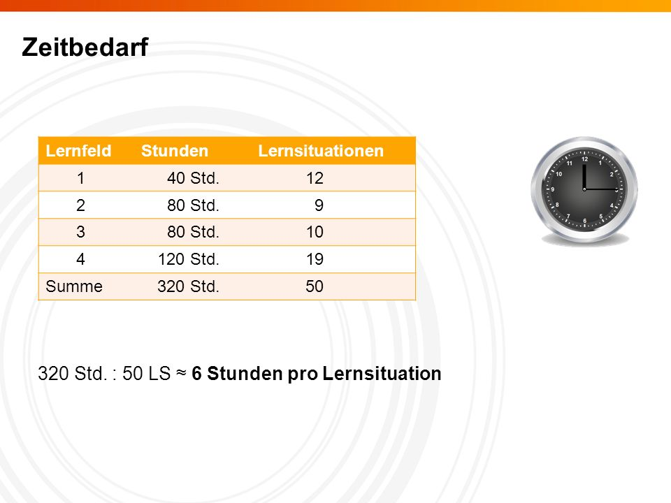 Zeitbedarf 320 Std. : 50 LS ≈ 6 Stunden pro Lernsituation Lernfeld