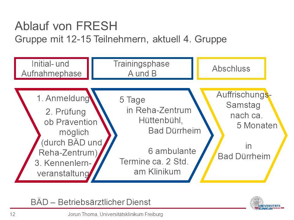 Ablauf von FRESH Gruppe mit 12-15 Teilnehmern, aktuell 4. Gruppe