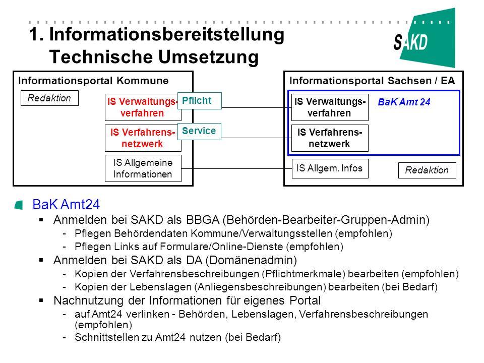 1. Informationsbereitstellung Technische Umsetzung