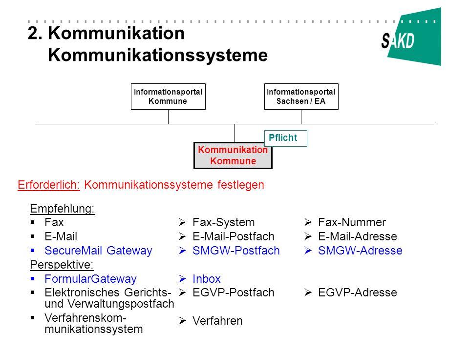 2. Kommunikation Kommunikationssysteme