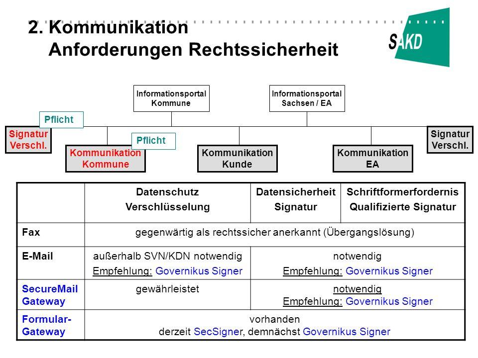 2. Kommunikation Anforderungen Rechtssicherheit