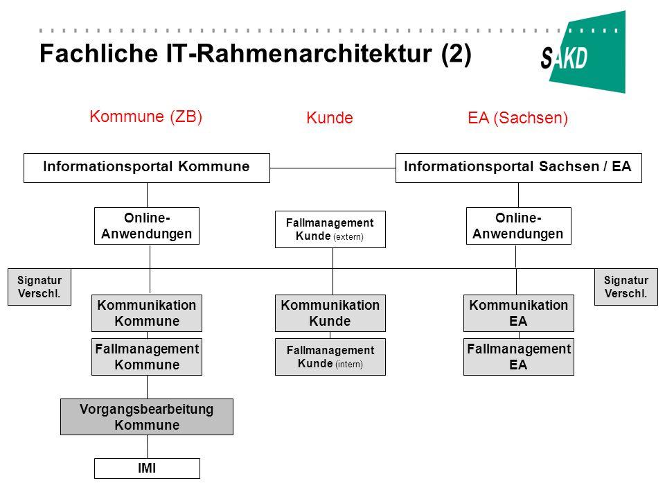 Fachliche IT-Rahmenarchitektur (2)