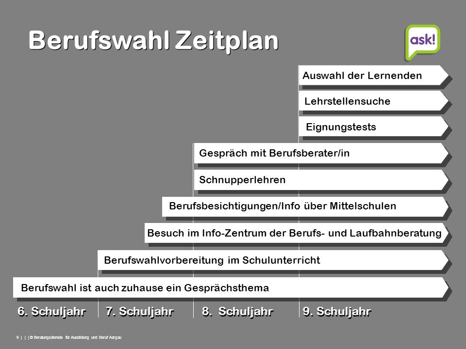 Berufswahl Zeitplan Auswahl der Lernenden. Lehrstellensuche. Eignungstests. Gespräch mit Berufsberater/in.