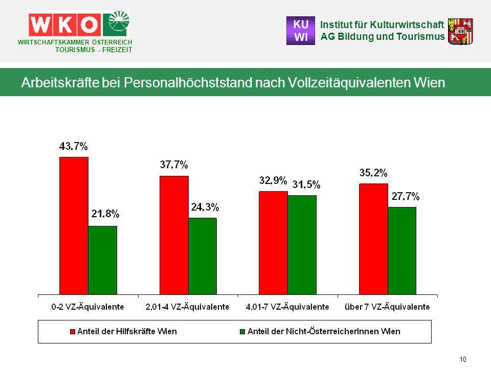 Arbeitskräfte bei Personalhöchststand nach Vollzeitäquivalenten Wien