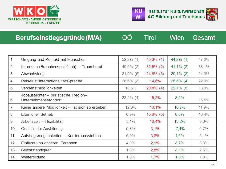 Berufseinstiegsgründe (M/A) OÖ Tirol Wien Gesamt