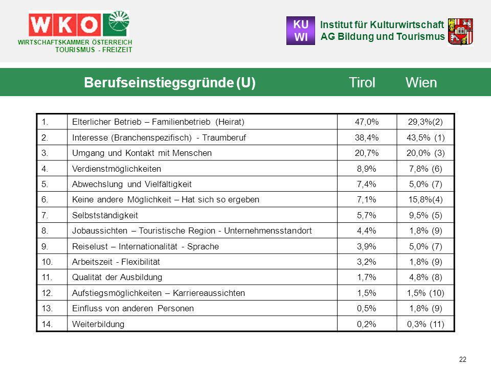 Berufseinstiegsgründe (U) Tirol Wien