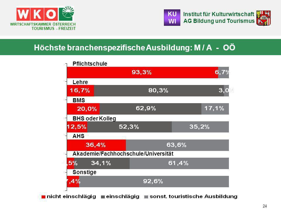 Höchste branchenspezifische Ausbildung: M / A - OÖ
