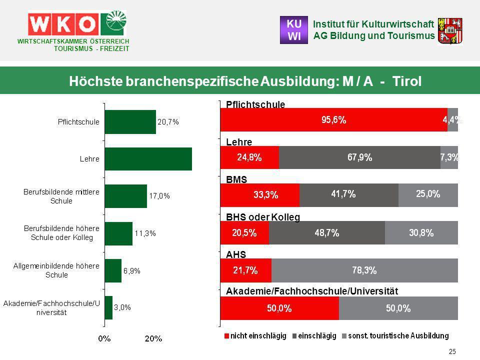 Höchste branchenspezifische Ausbildung: M / A - Tirol