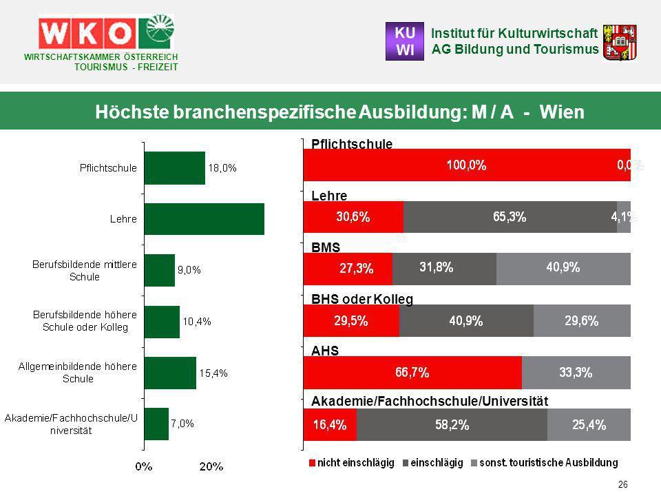 Höchste branchenspezifische Ausbildung: M / A - Wien