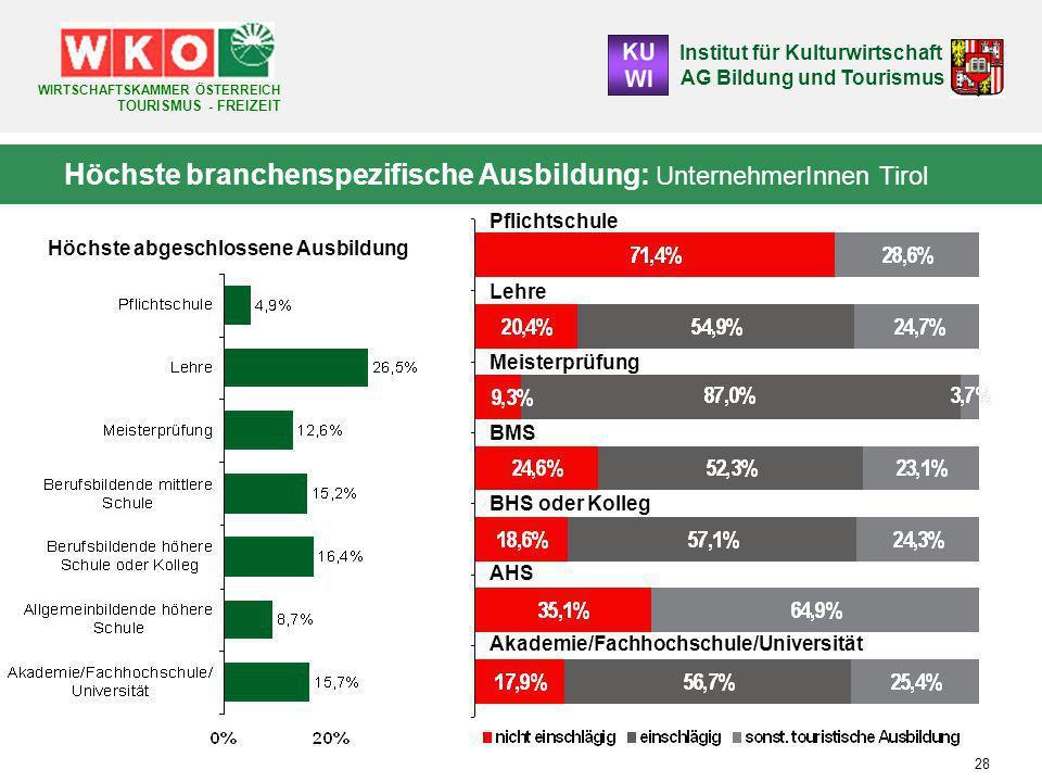 Höchste branchenspezifische Ausbildung: UnternehmerInnen Tirol