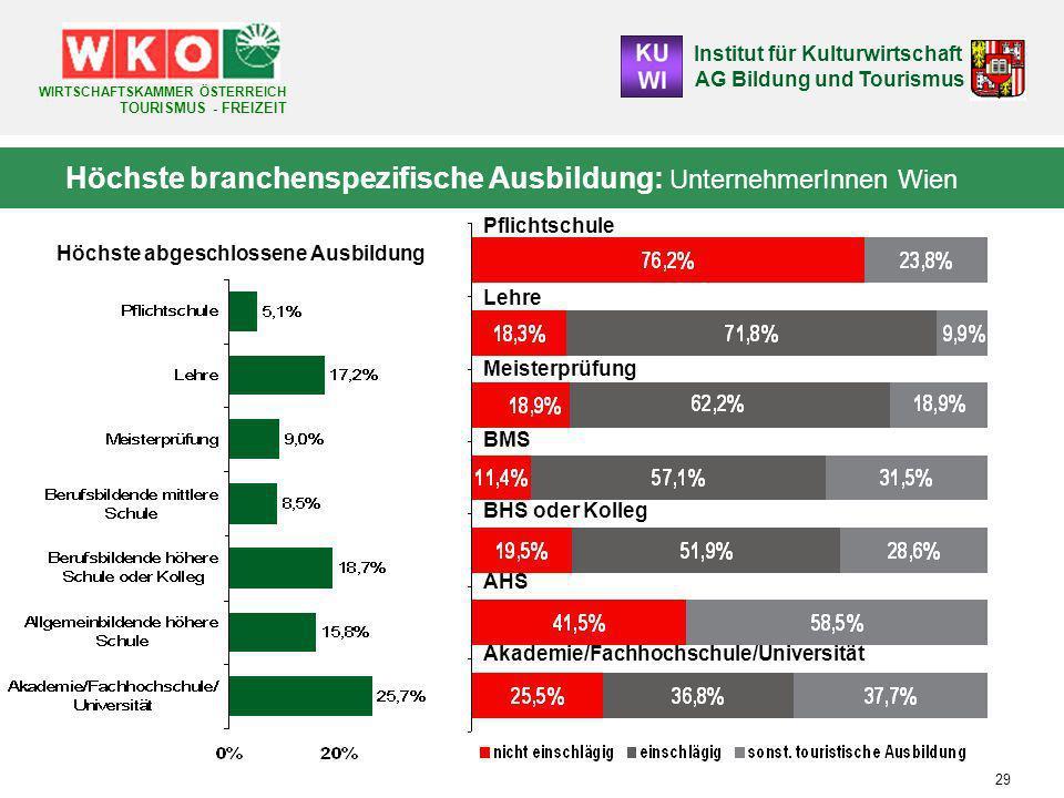 Höchste branchenspezifische Ausbildung: UnternehmerInnen Wien