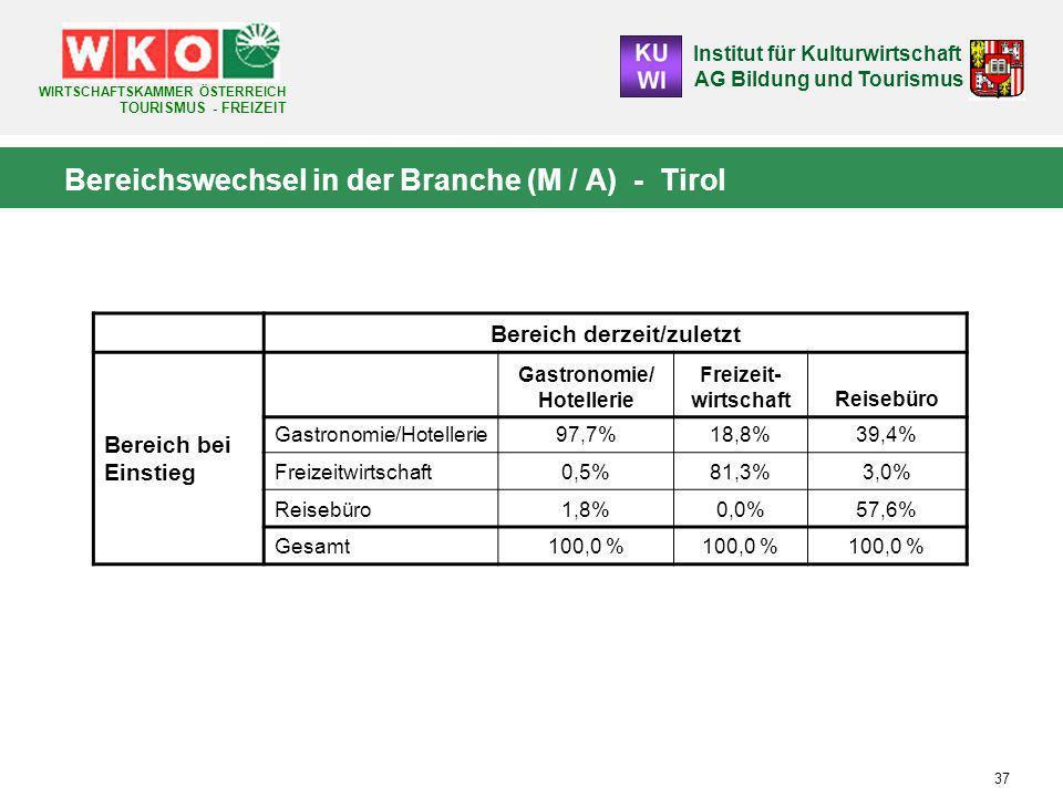 Bereichswechsel in der Branche (M / A) - Tirol