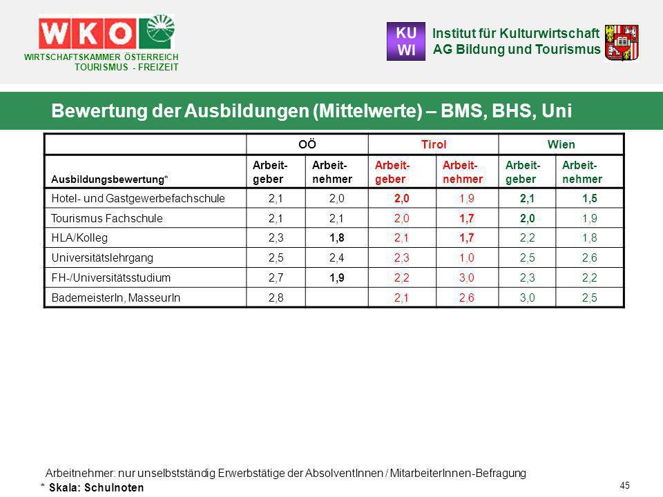 Bewertung der Ausbildungen (Mittelwerte) – BMS, BHS, Uni