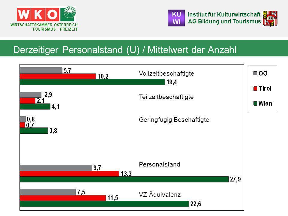 Derzeitiger Personalstand (U) / Mittelwert der Anzahl