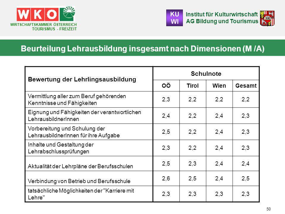 Beurteilung Lehrausbildung insgesamt nach Dimensionen (M /A)