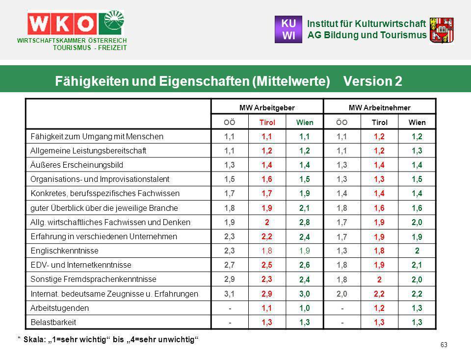 Fähigkeiten und Eigenschaften (Mittelwerte) Version 2
