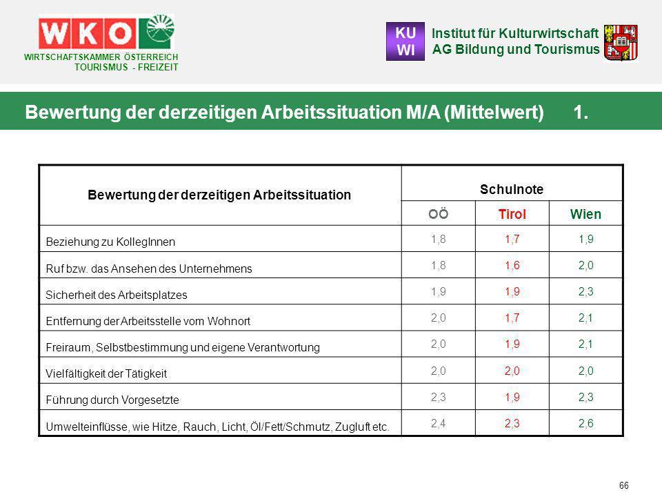 Bewertung der derzeitigen Arbeitssituation M/A (Mittelwert) 1.