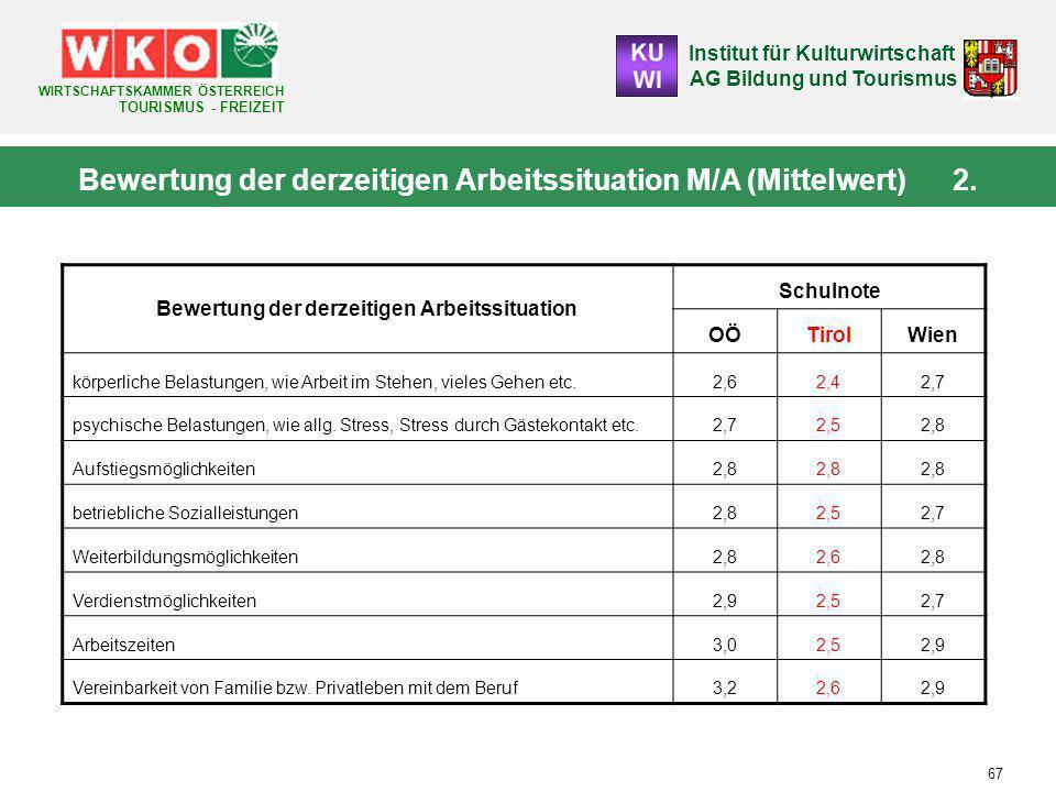 Bewertung der derzeitigen Arbeitssituation M/A (Mittelwert) 2.