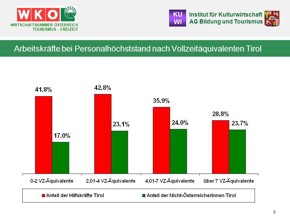Arbeitskräfte bei Personalhöchststand nach Vollzeitäquivalenten Tirol